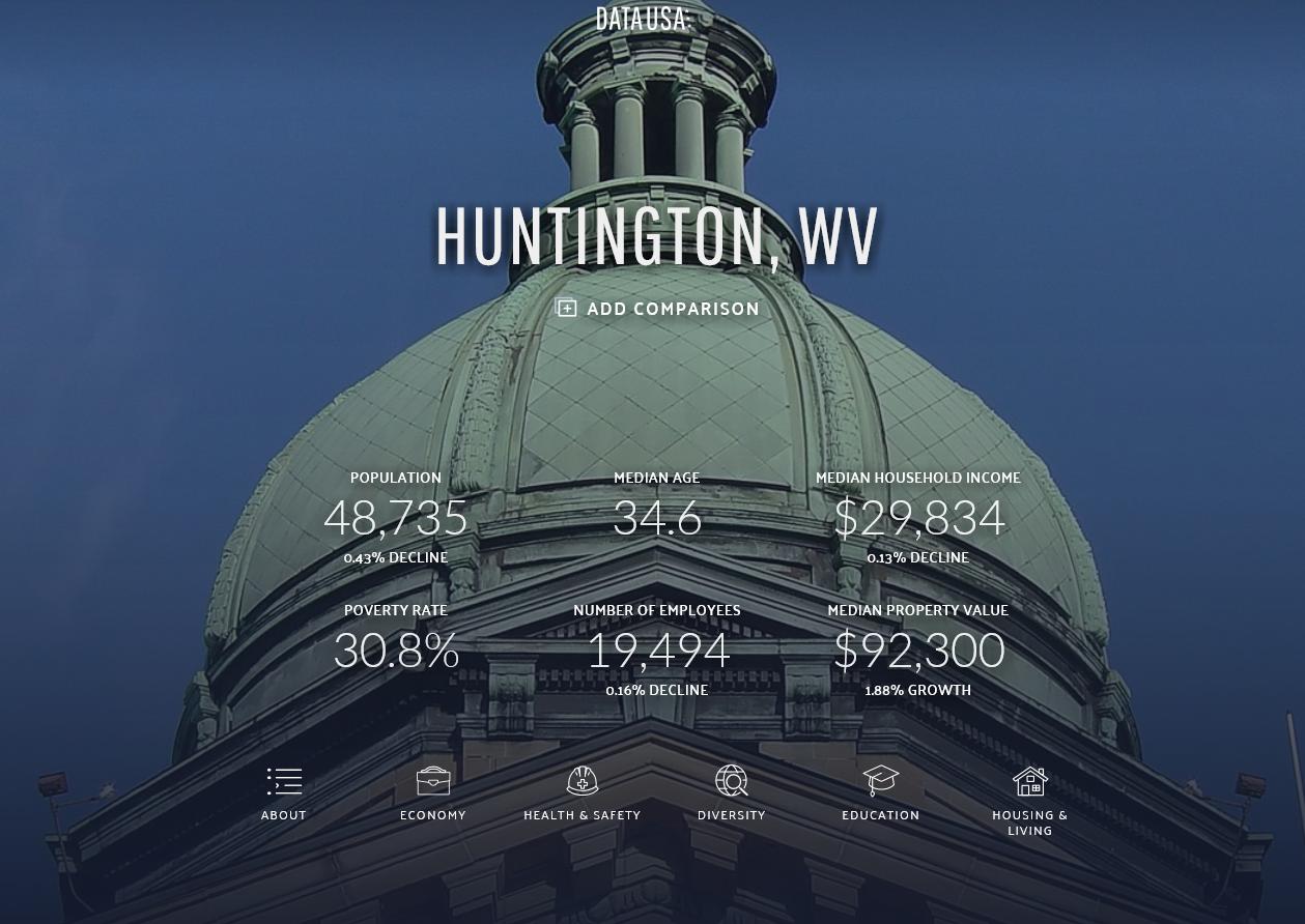 huntington, wv. stats